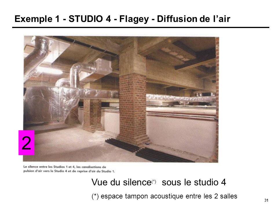 31 Exemple 1 - STUDIO 4 - Flagey - Diffusion de l'air 2 Vue du silence (*) sous le studio 4 (*) espace tampon acoustique entre les 2 salles