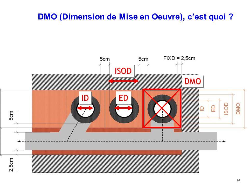 41 DMO (Dimension de Mise en Oeuvre), c'est quoi ?IDIDEDED ISODISOD DMODMO