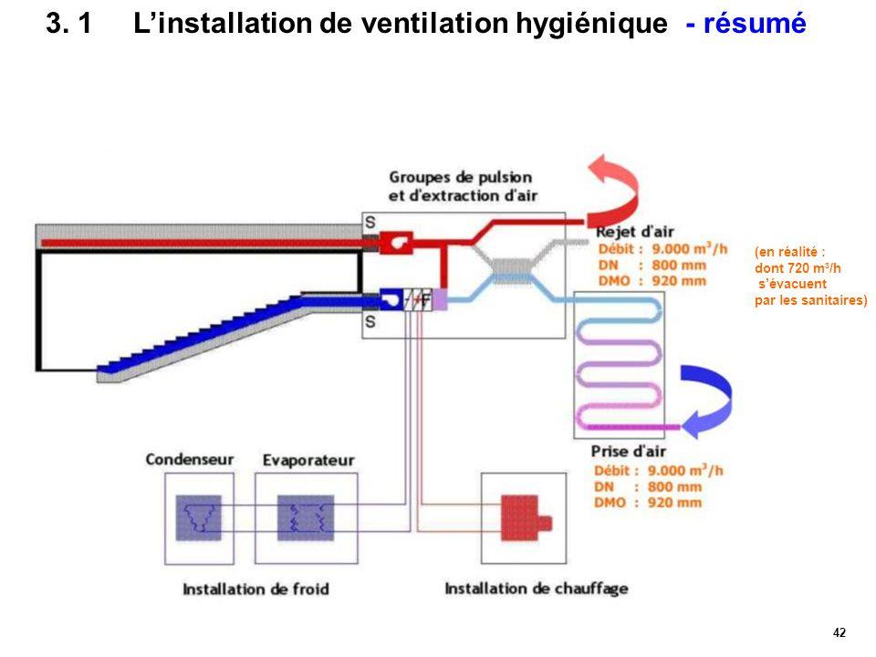 42 3. 1L'installation de ventilation hygiénique - résumé (en réalité : dont 720 m³/h s'évacuent par les sanitaires)