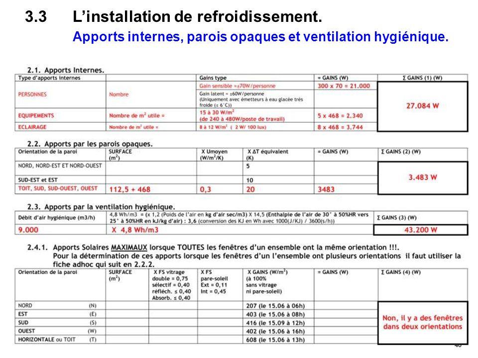48 3.3L'installation de refroidissement. Apports internes, parois opaques et ventilation hygiénique.
