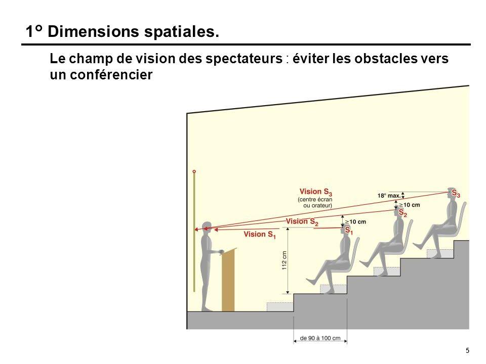 5 1° Dimensions spatiales. Le champ de vision des spectateurs : éviter les obstacles vers un conférencier