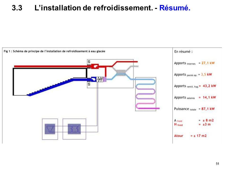 51 3.3L'installation de refroidissement. - Résumé.
