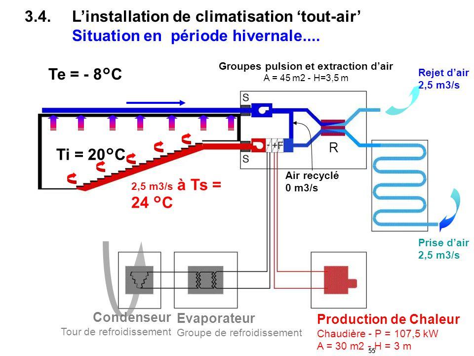 55 Rejet d'air 2,5 m3/s Prise d'air 2,5 m3/s Condenseur Tour de refroidissement Evaporateur Groupe de refroidissement Production de Chaleur Chaudière