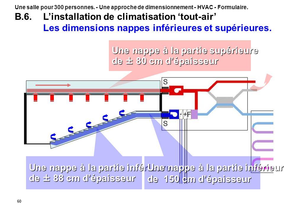 60 Une nappe à la partie supérieure de ± 80 cm d'épaisseur Une nappe à la partie inférieure de ± 88 cm d'épaisseur Une nappe à la partie inférieure de