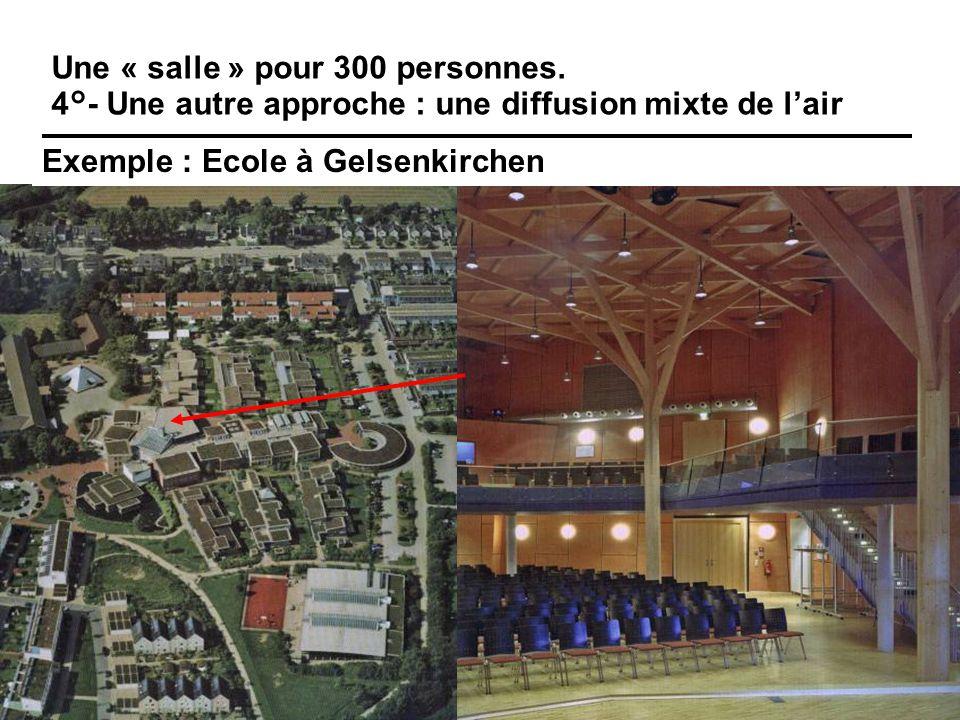 62 Une « salle » pour 300 personnes. 4°- Une autre approche : une diffusion mixte de l'air Exemple : Ecole à Gelsenkirchen