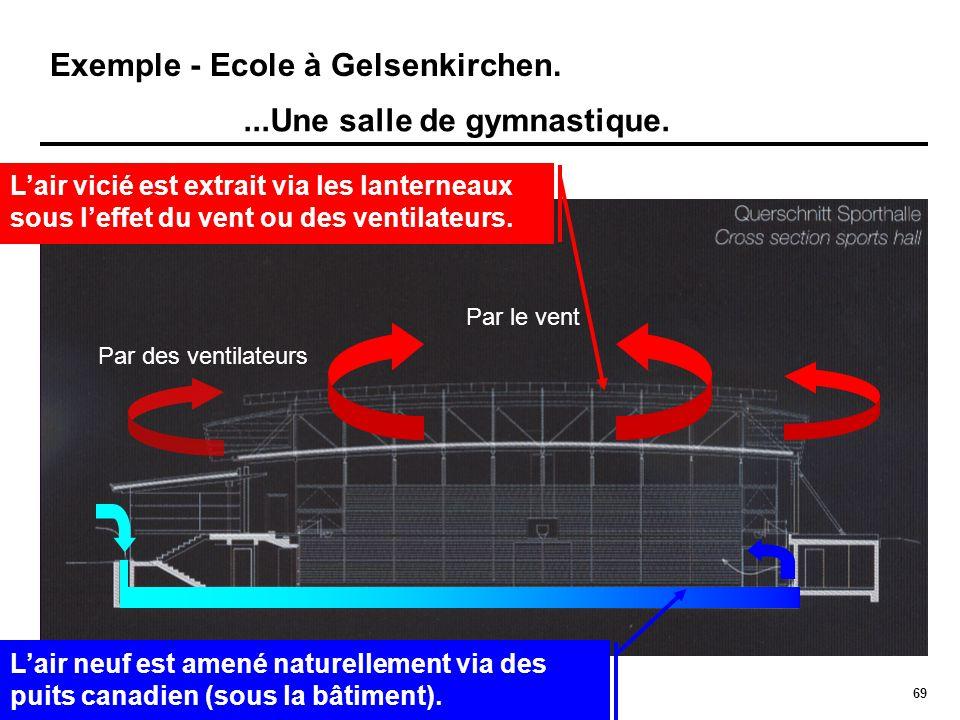 69 Exemple - Ecole à Gelsenkirchen....Une salle de gymnastique. Par le vent Par des ventilateurs L'air neuf est amené naturellement via des puits cana