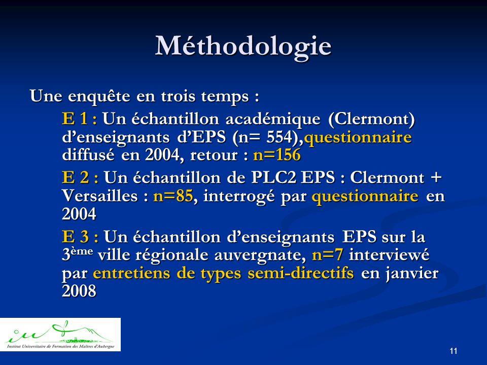 11 Méthodologie Une enquête en trois temps : E 1 : Un échantillon académique (Clermont) d'enseignants d'EPS (n= 554),questionnaire diffusé en 2004, retour : n=156 E 2 : Un échantillon de PLC2 EPS : Clermont + Versailles : n=85, interrogé par questionnaire en 2004 E 3 : Un échantillon d'enseignants EPS sur la 3 ème ville régionale auvergnate, n=7 interviewé par entretiens de types semi-directifs en janvier 2008