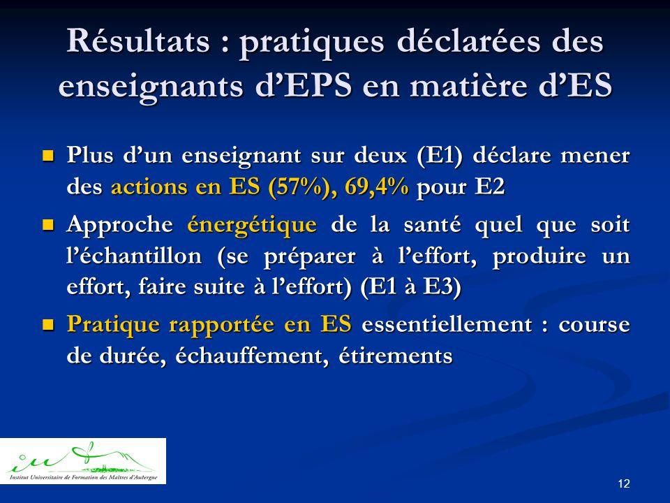 12 Résultats : pratiques déclarées des enseignants d'EPS en matière d'ES  Plus d'un enseignant sur deux (E1) déclare mener des actions en ES (57%), 69,4% pour E2  Approche énergétique de la santé quel que soit l'échantillon (se préparer à l'effort, produire un effort, faire suite à l'effort) (E1 à E3)  Pratique rapportée en ES essentiellement : course de durée, échauffement, étirements