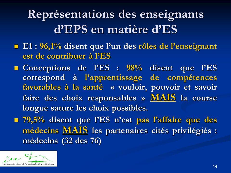 14 Représentations des enseignants d'EPS en matière d'ES  E1 : 96,1% disent que l'un des rôles de l'enseignant est de contribuer à l'ES  Conceptions de l'ES : 98% disent que l'ES correspond à l'apprentissage de compétences favorables à la santé « vouloir, pouvoir et savoir faire des choix responsables » MAIS la course longue sature les choix possibles.