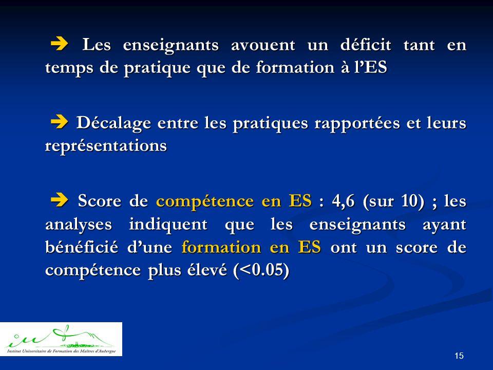 15  Les enseignants avouent un déficit tant en temps de pratique que de formation à l'ES  Les enseignants avouent un déficit tant en temps de pratique que de formation à l'ES  Décalage entre les pratiques rapportées et leurs représentations  Décalage entre les pratiques rapportées et leurs représentations  Score de compétence en ES : 4,6 (sur 10) ; les analyses indiquent que les enseignants ayant bénéficié d'une formation en ES ont un score de compétence plus élevé (<0.05)  Score de compétence en ES : 4,6 (sur 10) ; les analyses indiquent que les enseignants ayant bénéficié d'une formation en ES ont un score de compétence plus élevé (<0.05)