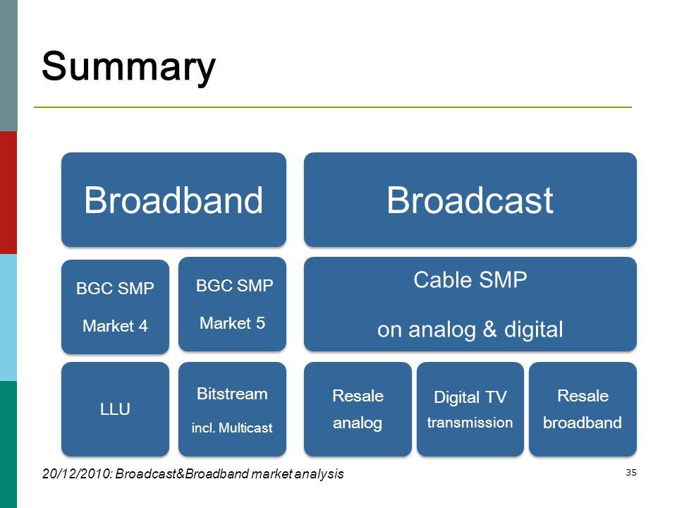 35 Summary Broadband BGC SMP Market 4 LLU BGC SMP Market 5 Bitstream incl.