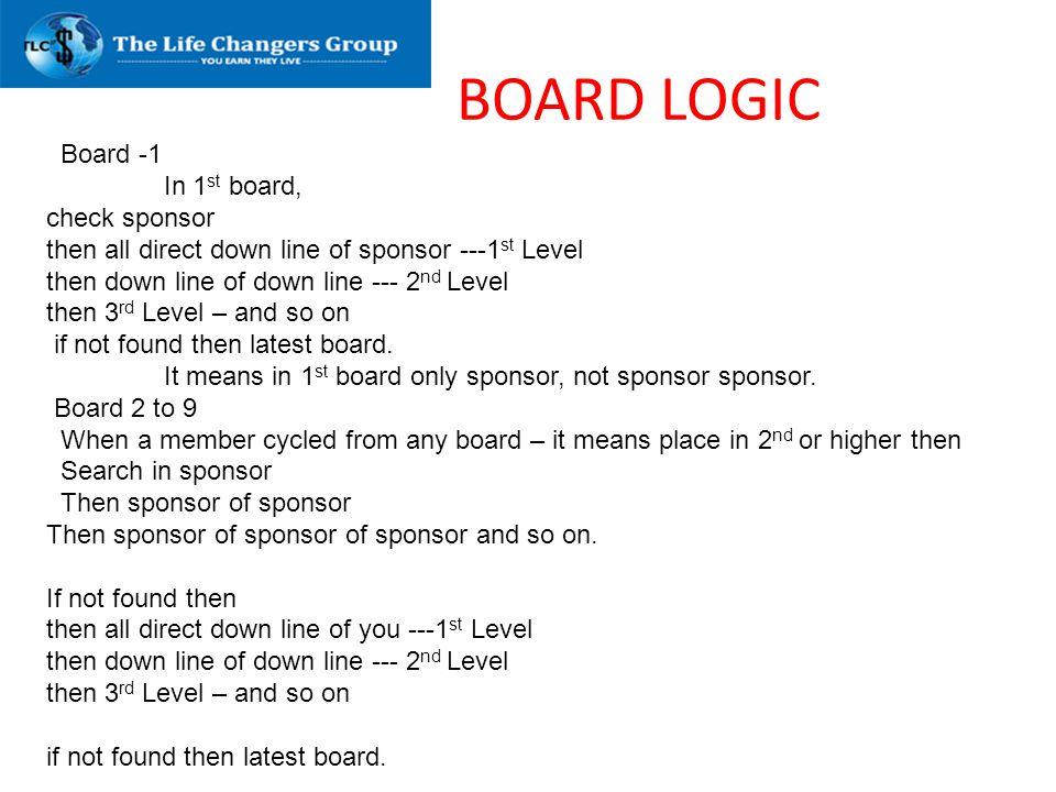BOARD LOGIC Board -1 In 1 st board, check sponsor then all direct down line of sponsor ---1 st Level then down line of down line --- 2 nd Level then 3