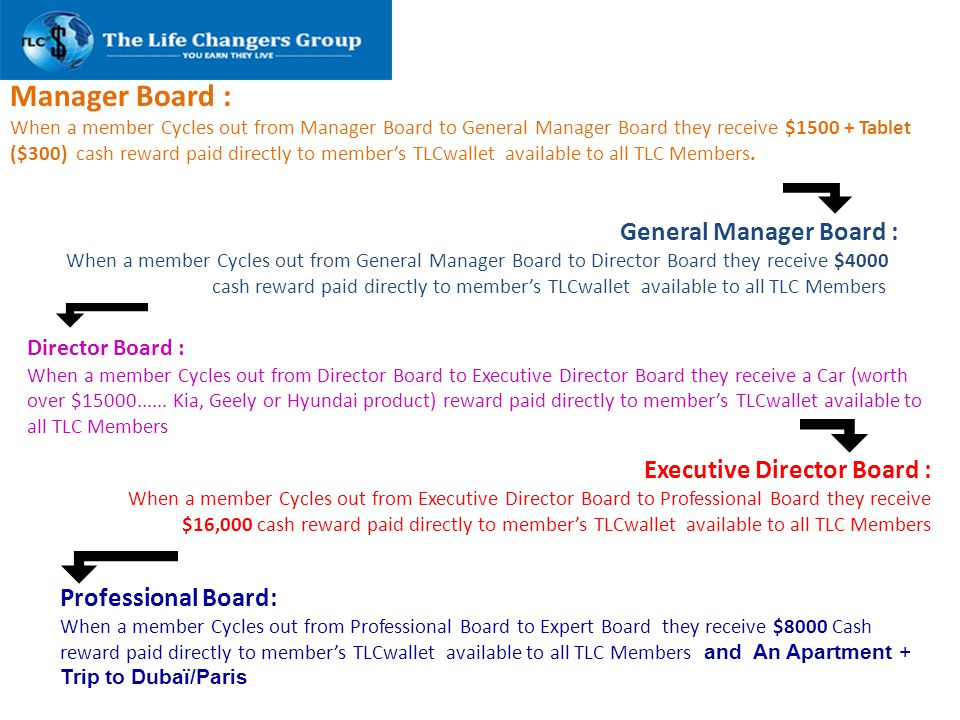 Manager Board : When a member Cycles out from Manager Board to General Manager Board they receive $1500 + Tablet ($300) cash reward paid directly to m