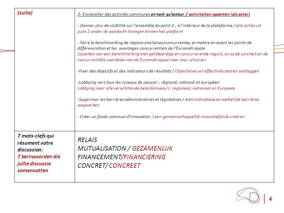 4 (suite) 3- Enclencher des activités communes en tant qu'acteur / activiteiten opzetten (als actor) - Donner plus de visibilité sur l'ensemble du point 2, à l'intérieur de la plateforme / alle acties uit punt 2 onder de aandacht brengen binnen het platform - Faire le benchmarking de régions similaires/concurrentes, et mettre en avant les points de différenciation et les avantages concurrentiels de l'Eurométropole Opzetten van een benchmarking met gelijkaardige en concurrerende regio's, en zo de uniciteit en de concurrentiële voordelen van de Eurométropool naar voor schuiven -Fixer des objectifs et des indicateurs de résultats / Objectieven en effectindicatoren vastleggen -Lobbying vers tous les niveaux de pouvoir : régional, national et européen Lobbying naar alle verschillende beleidsniveau's : regionaal, nationaal en Europees -Supprimer les barrières administratives et législatives / Administratieve en wettelijke barrières wegwerken - Créer un fonds commun d'innovation / een gemeenschappelijk innovatiefonds creëren 7 mots-clefs qui résument votre discussion: 7 kernwoorden die jullie discussie samenvatten RELAIS MUTUALISATION / GEZAMENLIJK FINANCEMENT/FINANCIERING CONCRET/ CONCREET