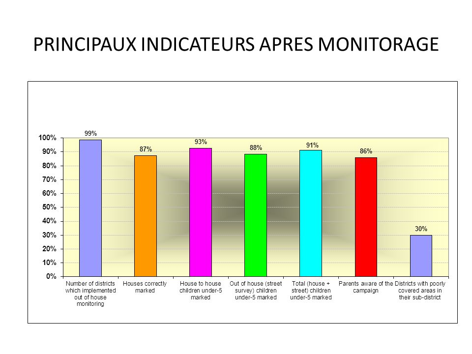 PRINCIPAUX INDICATEURS APRES MONITORAGE