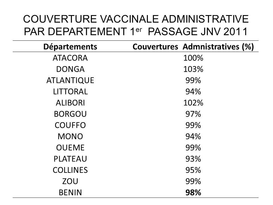 COUVERTURE VACCINALE ADMINISTRATIVE PAR DEPARTEMENT 1 er PASSAGE JNV 2011
