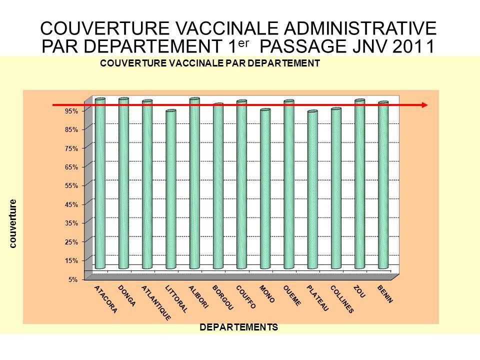 Couvertures administratives comparées à celles de monitorage JNV 1 er Passage 2011