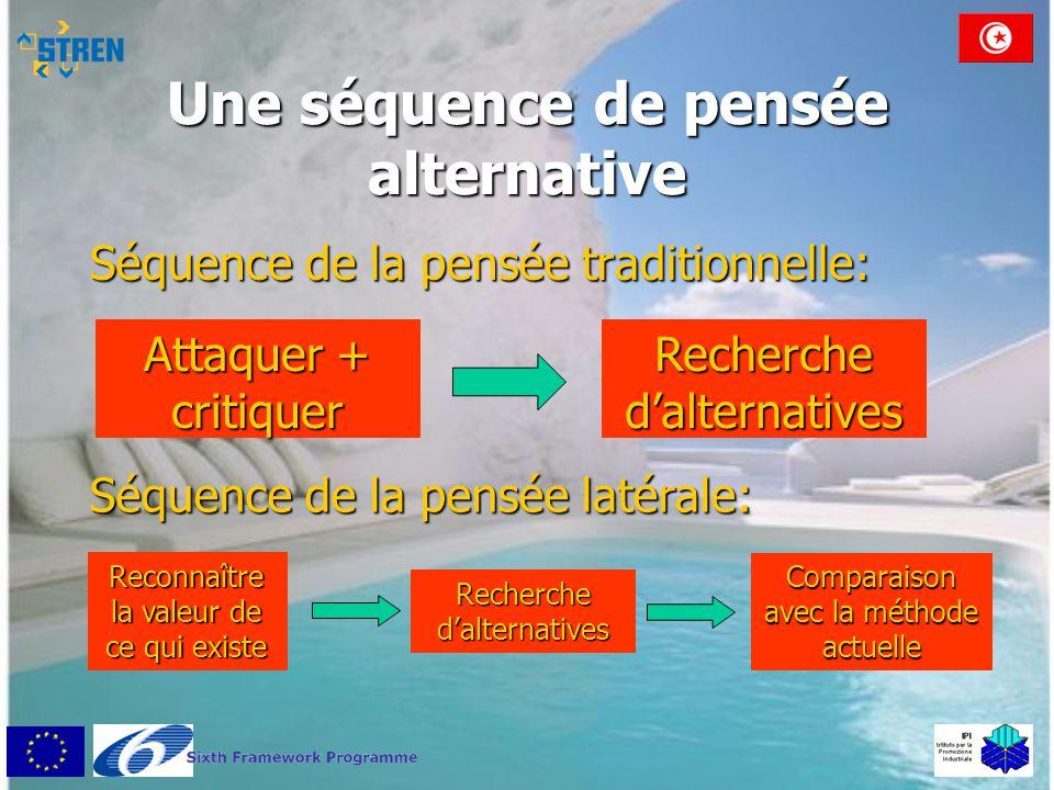 Une séquence de pensée alternative Séquence de la pensée traditionnelle: Attaquer + critiquer Recherche d'alternatives Séquence de la pensée latérale: