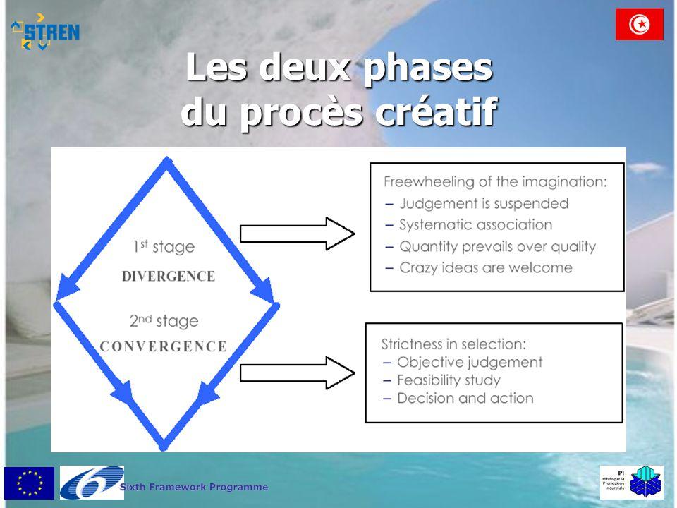 Les deux phases du procès créatif