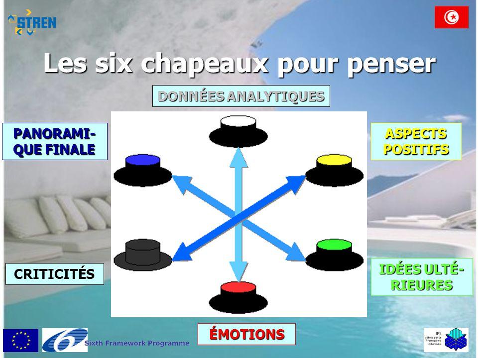 Les six chapeaux pour penser DONNÉES ANALYTIQUES ÉMOTIONS IDÉES ULTÉ- RIEURES ASPECTS POSITIFS PANORAMI- QUE FINALE CRITICITÉS