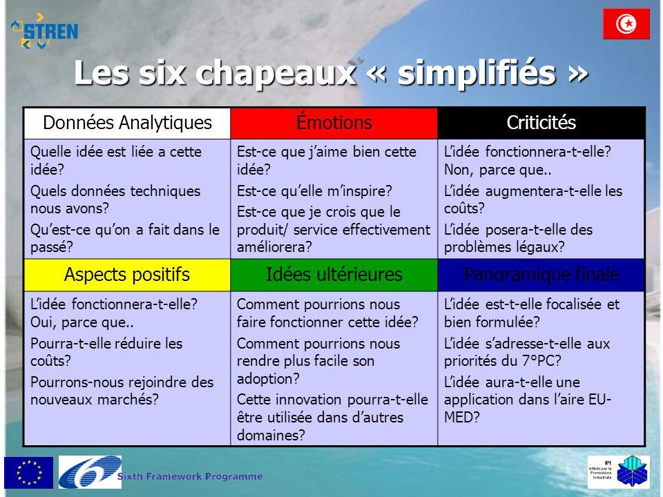 Les six chapeaux « simplifiés » Données AnalytiquesÉmotionsCriticités Quelle idée est liée a cette idée? Quels données techniques nous avons? Qu'est-c
