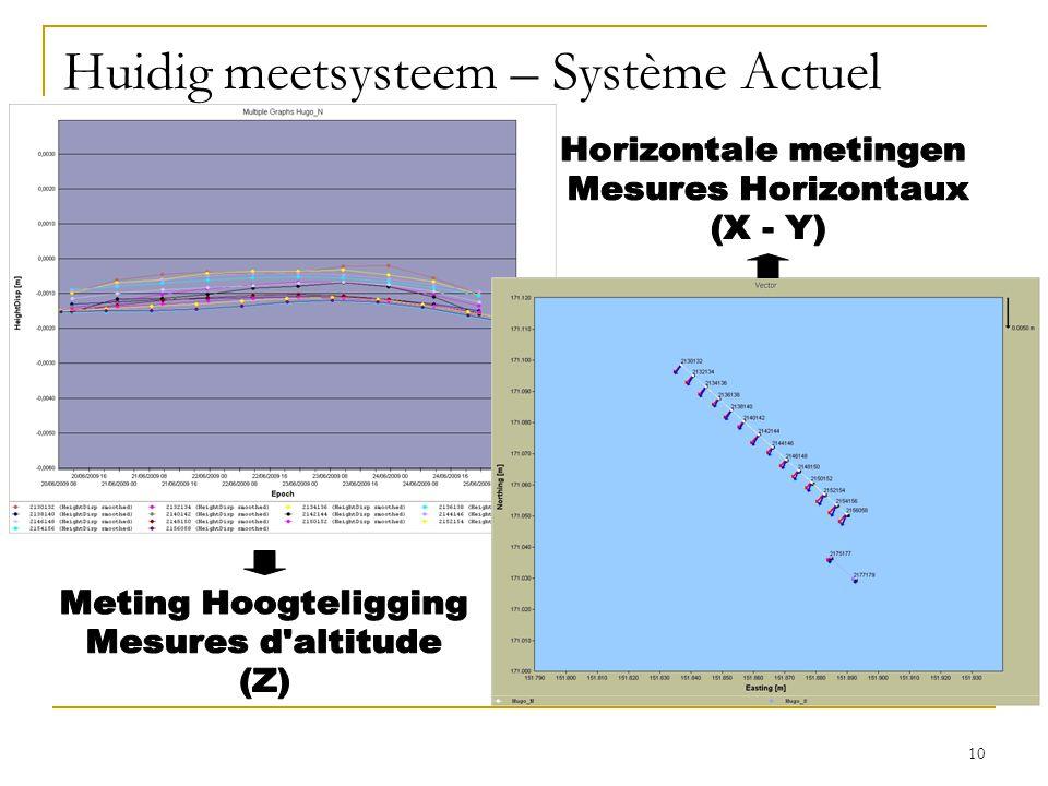10 Huidig meetsysteem – Système Actuel