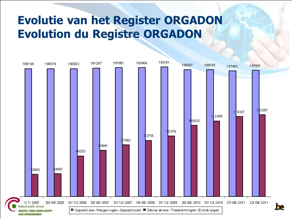 Evolutie van het Register ORGADON Evolution du Registre ORGADON