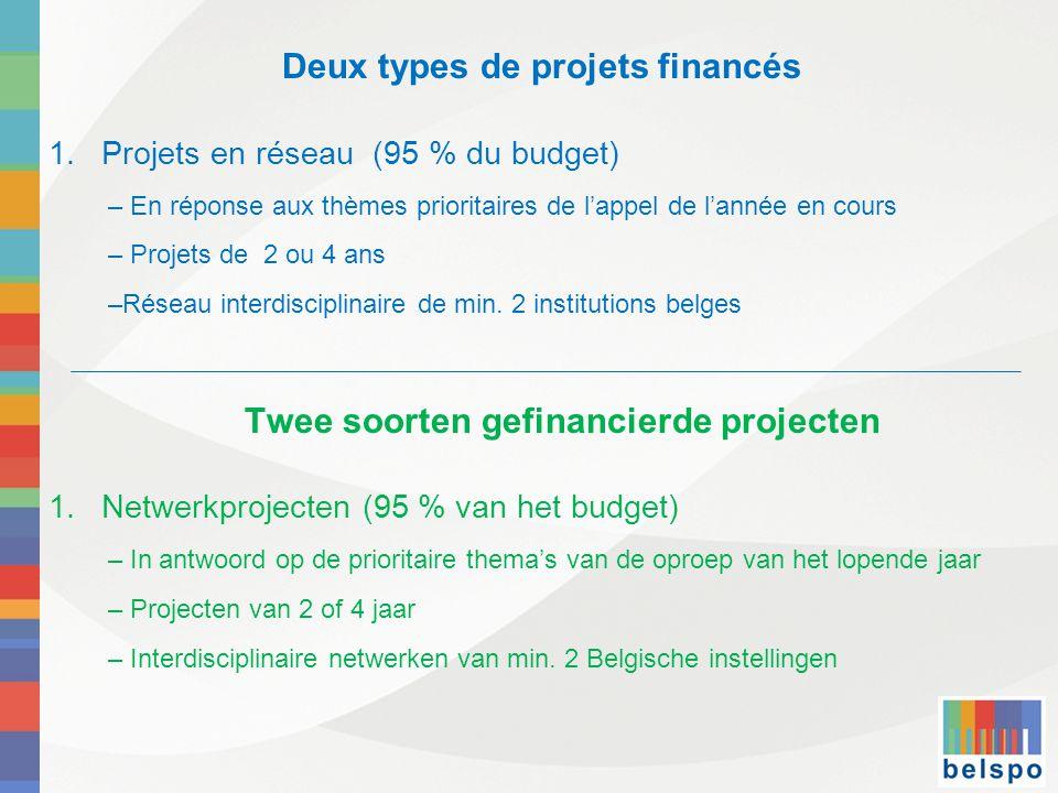 Deux types de projets financés 1.Projets en réseau (95 % du budget) – En réponse aux thèmes prioritaires de l'appel de l'année en cours – Projets de 2 ou 4 ans –Réseau interdisciplinaire de min.