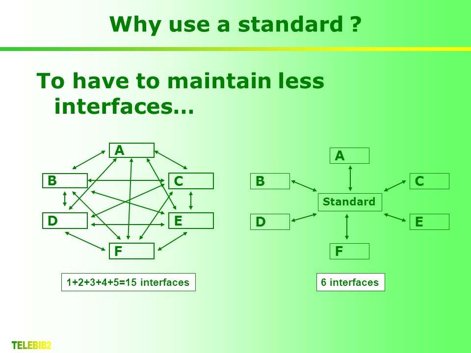 A B C DE C DE A B Standard Why use a standard ? To have to maintain less interfaces… 1+2+3+4+5=15 interfaces6 interfaces F F