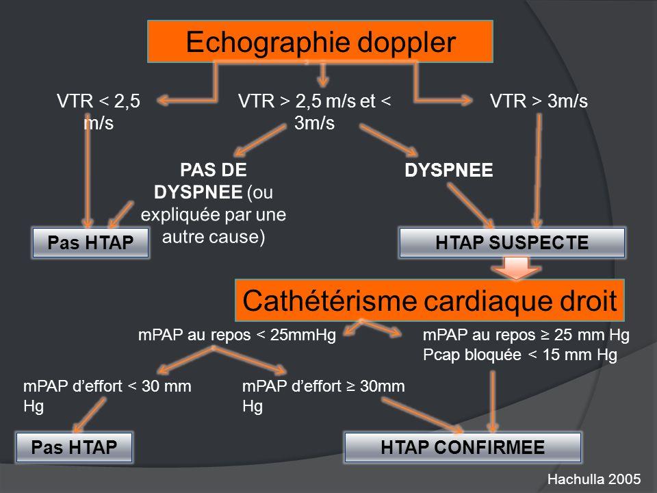 Echographie doppler VTR < 2,5 m/s VTR > 2,5 m/s et < 3m/s VTR > 3m/s DYSPNEE Pas HTAP HTAP SUSPECTE Cathétérisme cardiaque droit mPAP au repos < 25mmHg mPAP d'effort < 30 mm Hg mPAP d'effort ≥ 30mm Hg Pas HTAP mPAP au repos ≥ 25 mm Hg Pcap bloquée < 15 mm Hg HTAP CONFIRMEE Hachulla 2005