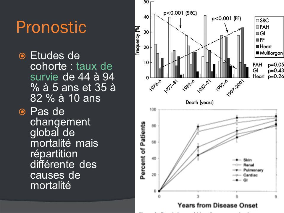 Pronostic  Etudes de cohorte : taux de survie de 44 à 94 % à 5 ans et 35 à 82 % à 10 ans  Pas de changement global de mortalité mais répartition différente des causes de mortalité
