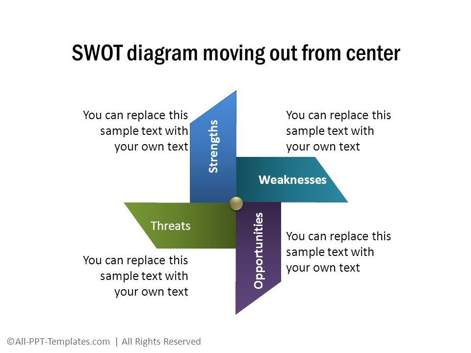SWOT diagram moving out from center Weaknesses Threats Strengths Opportunities You can replace this sample text with your own text ©All-PPT-Templates.com | All Rights Reserved