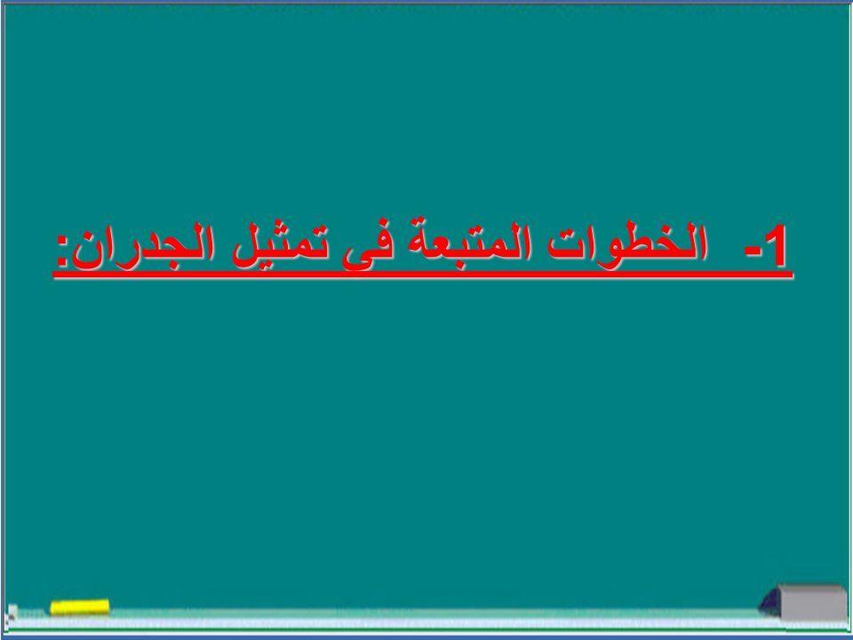1- الخطوات المتبعة في تمثيل الجدران :