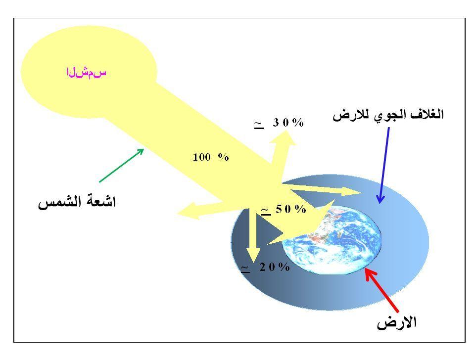 الغلاف الجوي للارض الارض اشعة الشمس