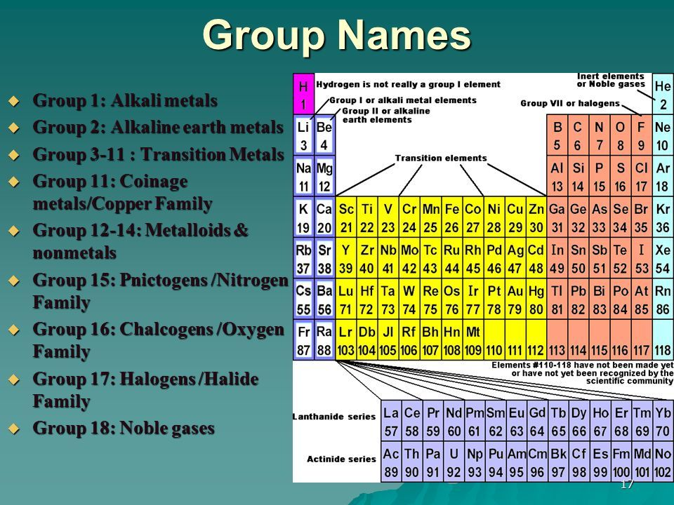 The periodic table the periodic table 20172018 made by nedjar 17 groups 18 groups in standard periodic table urtaz Choice Image