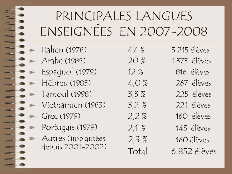 PRINCIPALES LANGUES ENSEIGNÉES EN 2007-2008 Italien (1978) Arabe (1985) Espagnol (1979) Hébreu (1985) Tamoul (1998) Vietnamien (1983) Grec (1979) Portugais (1979) Autres (implantées depuis 2001-2002) 47 % 3 215 élèves 20 % 1 373 élèves 12 % 816 élèves 4,0 % 267 élèves 3,3 % 225 élèves 3,2 % 221 élèves 2,2 % 160 élèves 2,1 % 143 élèves 2,3 % 160 élèves Total 6 832 élèves