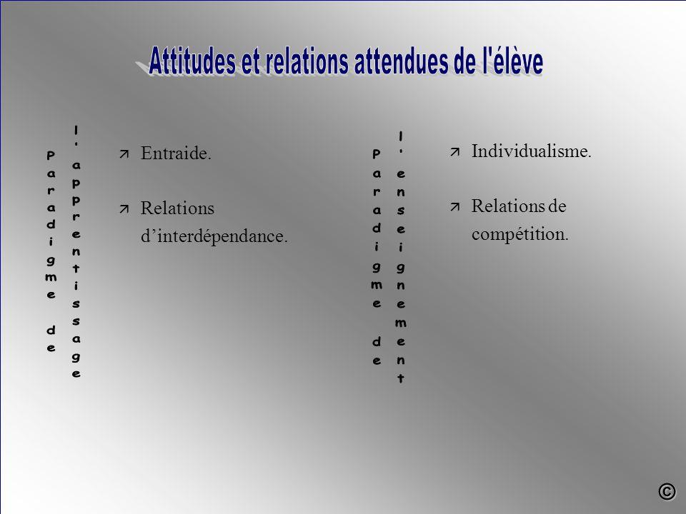 ä Entraide. ä Relations d'interdépendance. ä Individualisme. ä Relations de compétition. ©