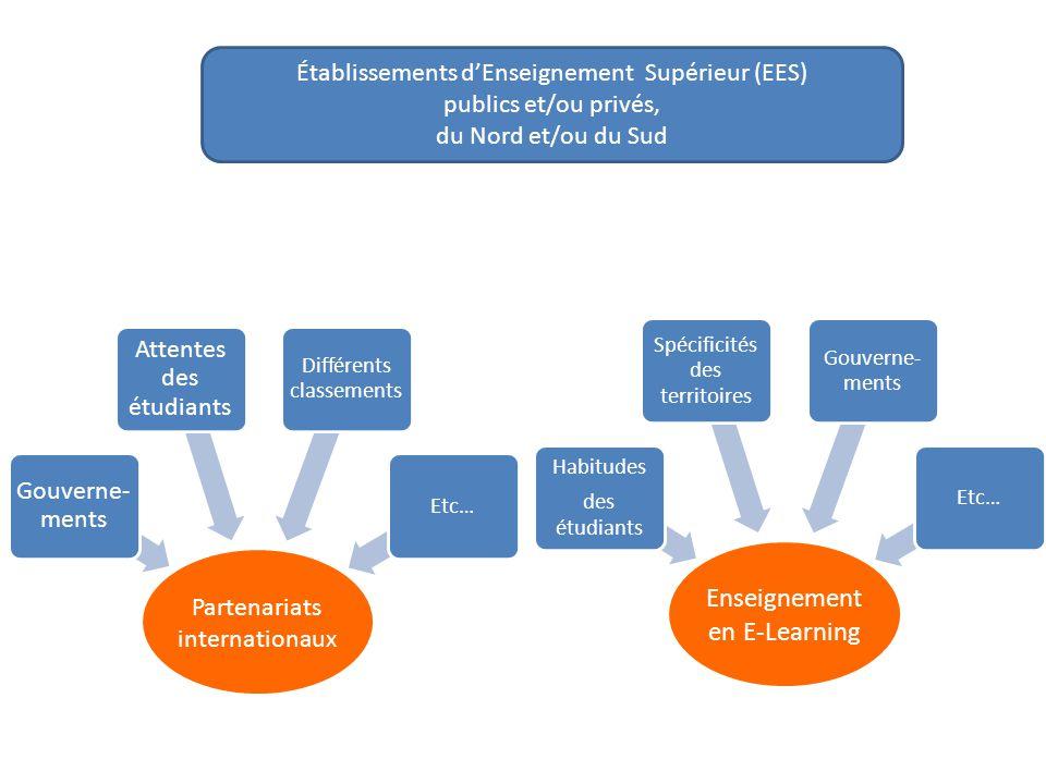 Partenariats internationaux Gouverne- ments Attentes des étudiants Différents classements Etc… Enseignement en E-Learning Habitudes des étudiants Spéc