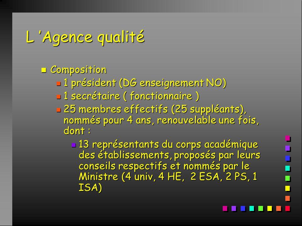 L 'Agence qualité n Composition n 1 président (DG enseignement NO) n 1 secrétaire ( fonctionnaire ) n 25 membres effectifs (25 suppléants), nommés pour 4 ans, renouvelable une fois, dont : n 13 représentants du corps académique des établissements, proposés par leurs conseils respectifs et nommés par le Ministre (4 univ, 4 HE, 2 ESA, 2 PS, 1 ISA)