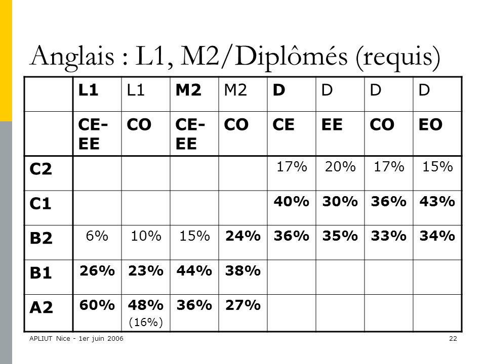 APLIUT Nice - 1er juin 200622 Anglais : L1, M2/Diplômés (requis) L1 M2 DDDD CE- EE COCE- EE COCEEECOEO C2 17%20%17%15% C1 40%30%36%43% B2 6%10%15%24%36%35%33%34% B1 26%23%44%38% A2 60%48% (16%) 36%27%