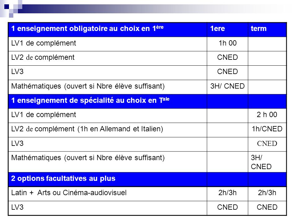 1 enseignement obligatoire au choix en 1 ère 1ereterm LV1 de complément1h 00 LV2 de complémentCNED LV3CNED Mathématiques (ouvert si Nbre élève suffisant)3H/ CNED 1 enseignement de spécialité au choix en T ale LV1 de complément 2 h 00 LV2 de complément (1h en Allemand et Italien)1h/CNED LV3 CNED Mathématiques (ouvert si Nbre élève suffisant)3H/ CNED 2 options facultatives au plus Latin + Arts ou Cinéma-audiovisuel2h/3h LV3CNED