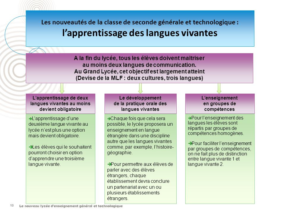 Le nouveau lycée d'enseignement général et technologique 10 Les nouveautés de la classe de seconde générale et technologique : l'apprentissage des lan