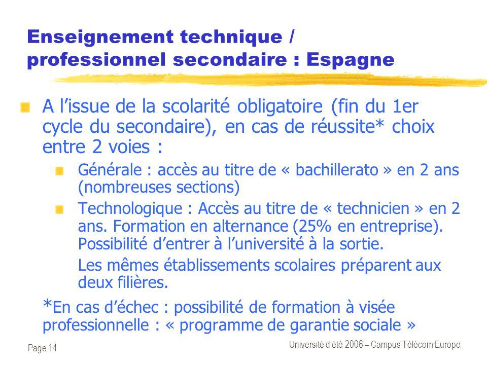 Page 14 Université d'été 2006 – Campus Télécom Europe Enseignement technique / professionnel secondaire : Espagne A l'issue de la scolarité obligatoire (fin du 1er cycle du secondaire), en cas de réussite* choix entre 2 voies : Générale : accès au titre de « bachillerato » en 2 ans (nombreuses sections) Technologique : Accès au titre de « technicien » en 2 ans.