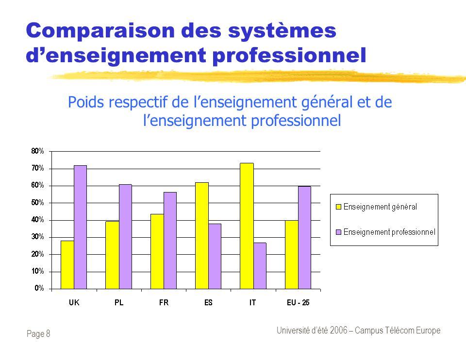 Page 8 Université d'été 2006 – Campus Télécom Europe Comparaison des systèmes d'enseignement professionnel Poids respectif de l'enseignement général e