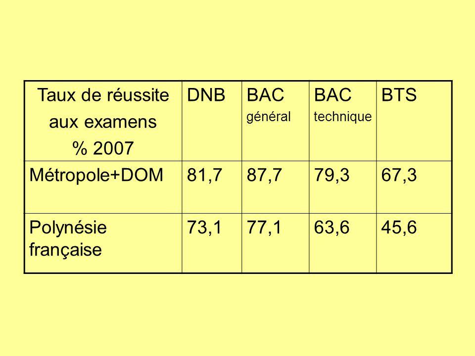 Taux de réussite aux examens % 2007 DNBBAC général BAC technique BTS Métropole+DOM81,787,779,367,3 Polynésie française 73,177,163,645,6