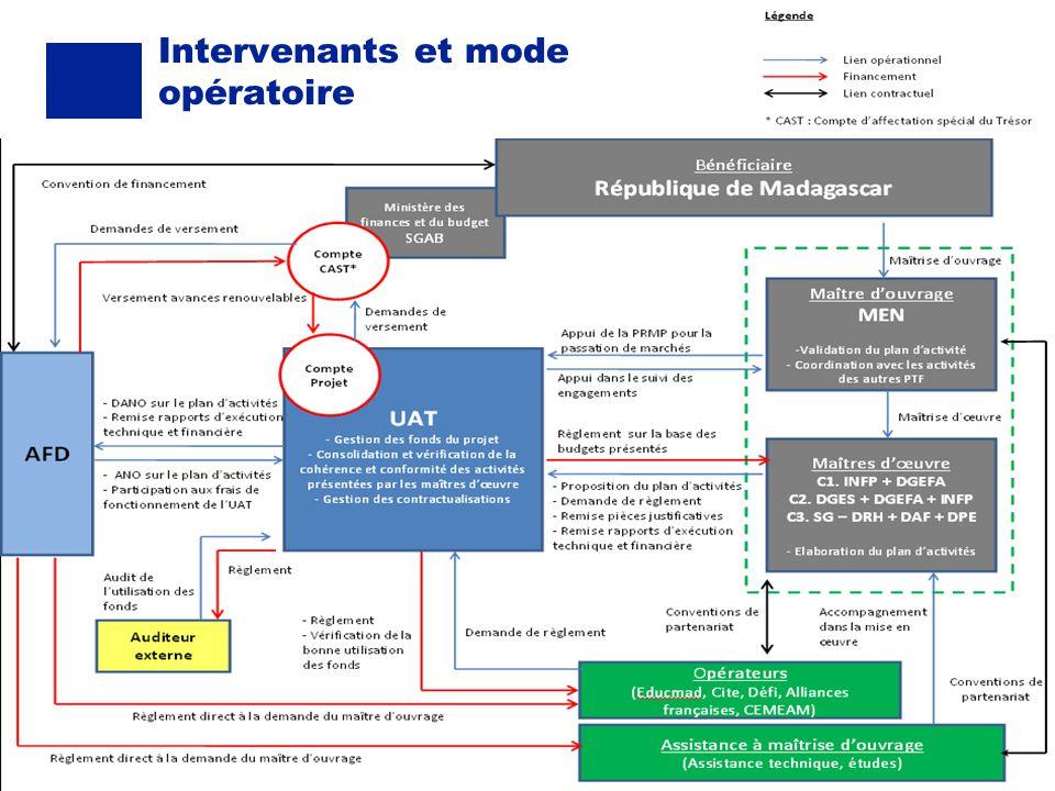 15 02 2013 Intervenants et mode opératoire