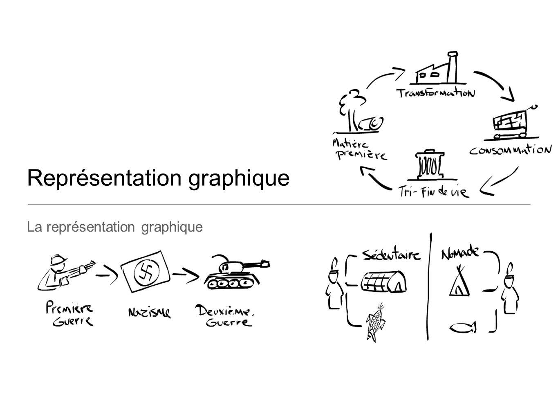 Représentation graphique La représentation graphique