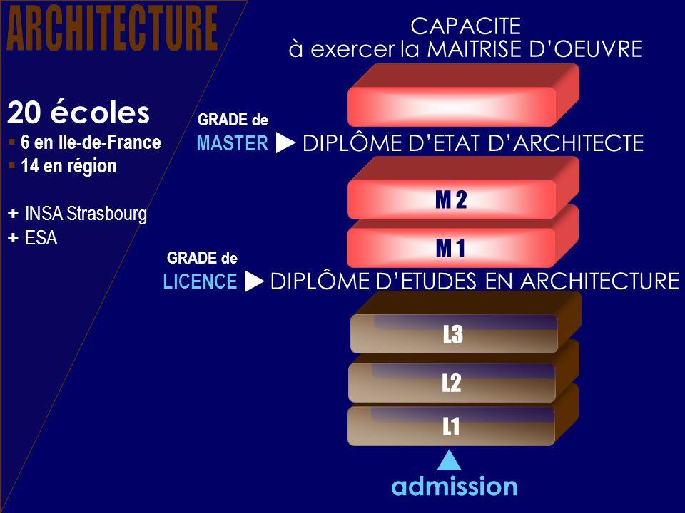 L1 20 écoles  6 en Ile-de-France  14 en région + INSA Strasbourg + ESA M 1 M 2 admission DIPLÔME D'ETUDES EN ARCHITECTURE DIPLÔME D'ETAT D'ARCHITECTE CAPACITE à exercer la MAITRISE D'OEUVRE GRADE de LICENCE GRADE de MASTER L2 L3