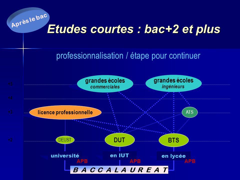 S'inscrire dans une formation Après BAC avec www.admission-postbac.fr