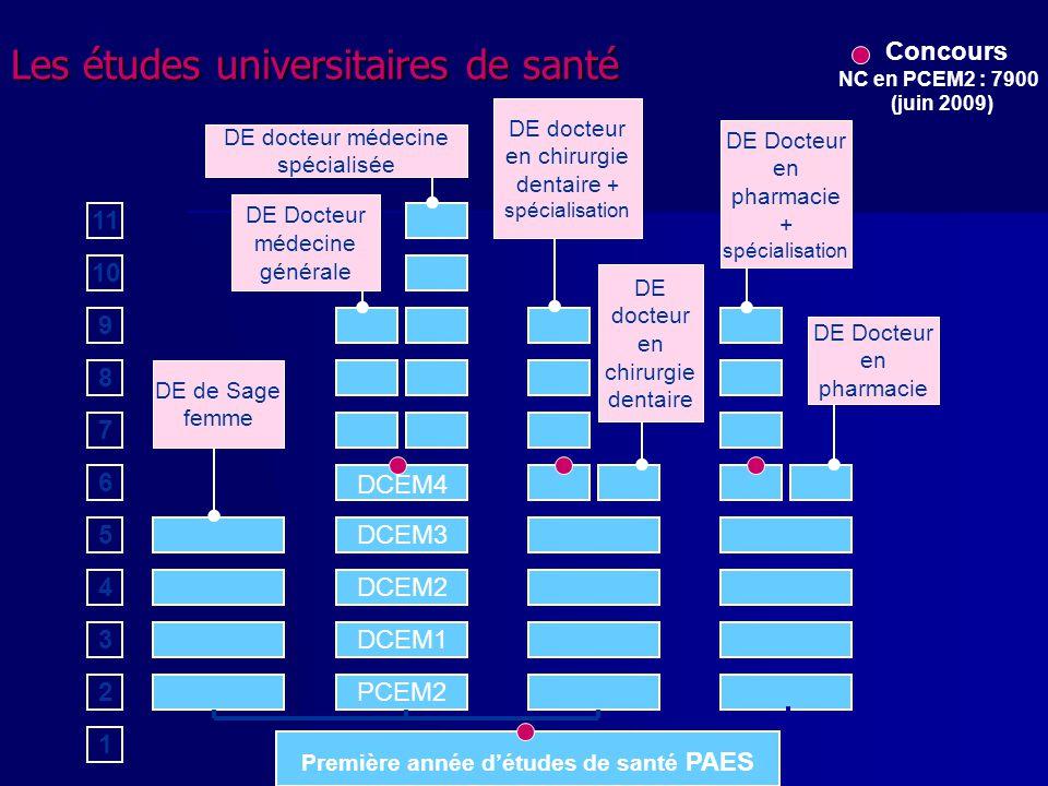 1 ere étape : Inscription et formulation des voeux du 20 janvier au 20 mars 2.